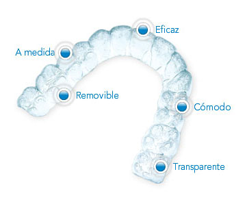Invisalign Brackets Invisibles frenillos invisibles